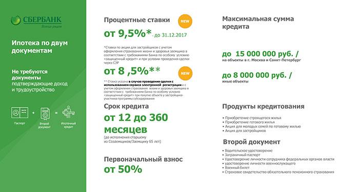 была пересмотр процентов по ипотеке сбербанк переделали сам